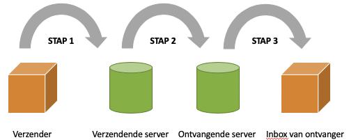 E-mail deliverability in drie stappen
